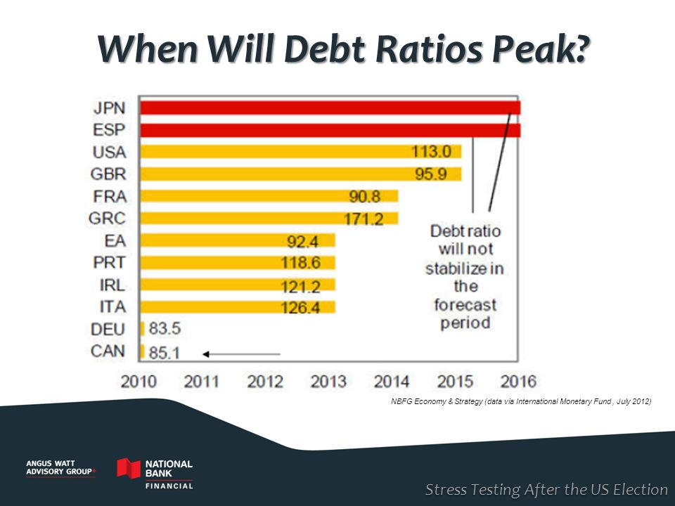 When Will Debt Ratios Peak