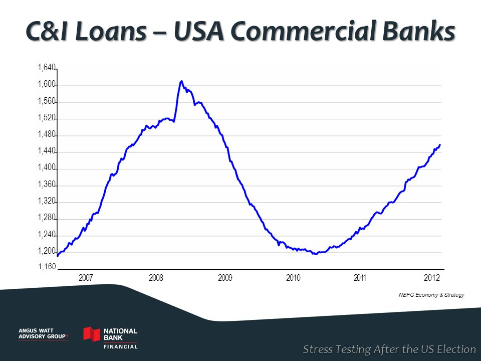 C&I Loans – USA Commercial Banks