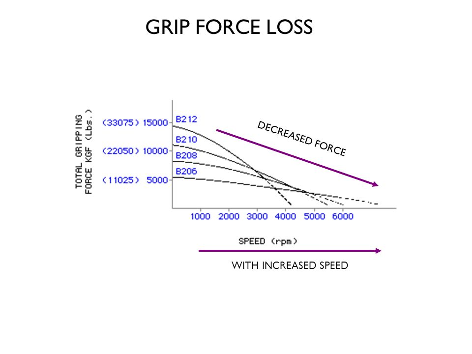 GRIP FORCE LOSS DECREASED FORCE WITH INCREASED SPEED