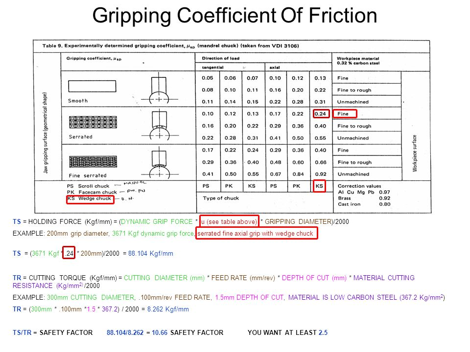 Gripping Coefficient Of Friction