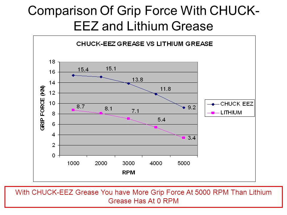 Comparison Of Grip Force With CHUCK-EEZ and Lithium Grease