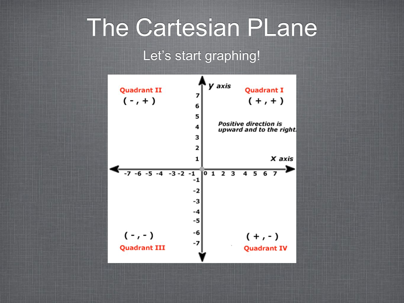 The Cartesian PLane Let's start graphing!