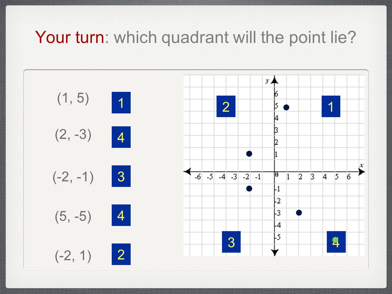 Your turn: which quadrant will the point lie