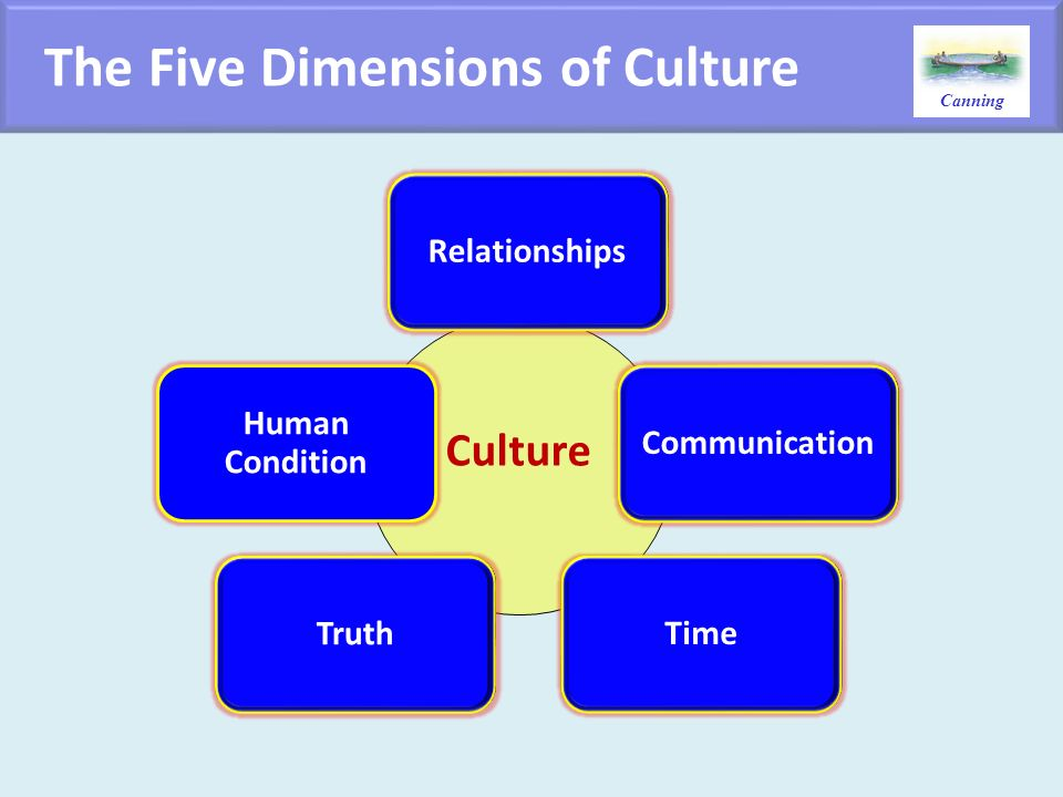 The Five Dimensions of Culture