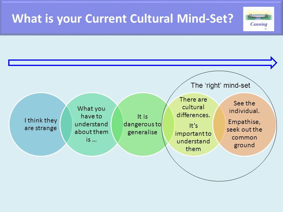 What is your Current Cultural Mind-Set