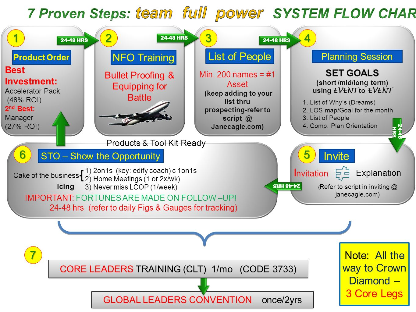 7 Proven Steps: team full power SYSTEM FLOW CHART