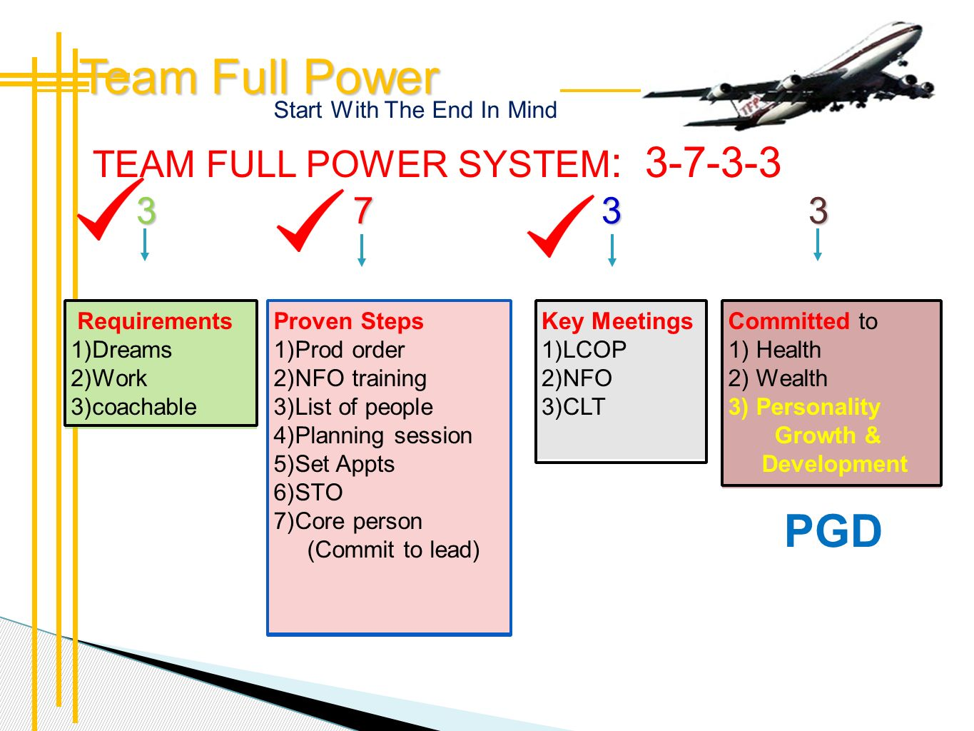 Team Full Power PGD TEAM FULL POWER SYSTEM: