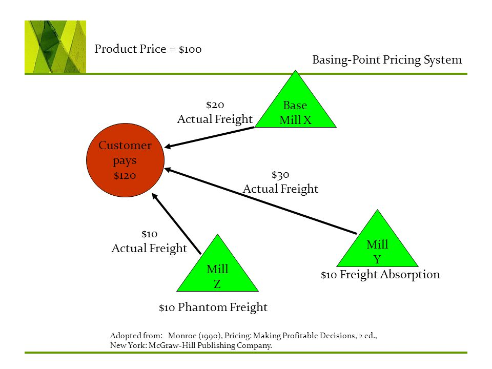 Basing-Point Pricing System