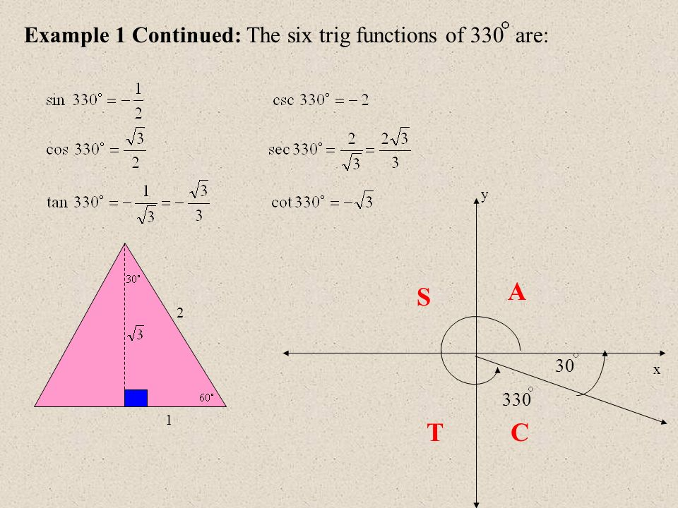 A S T C Example 1 Continued: The six trig functions of 330 are: 30 330
