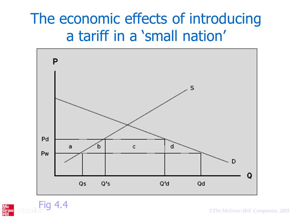 The economic effects of introducing a tariff in a 'small nation'