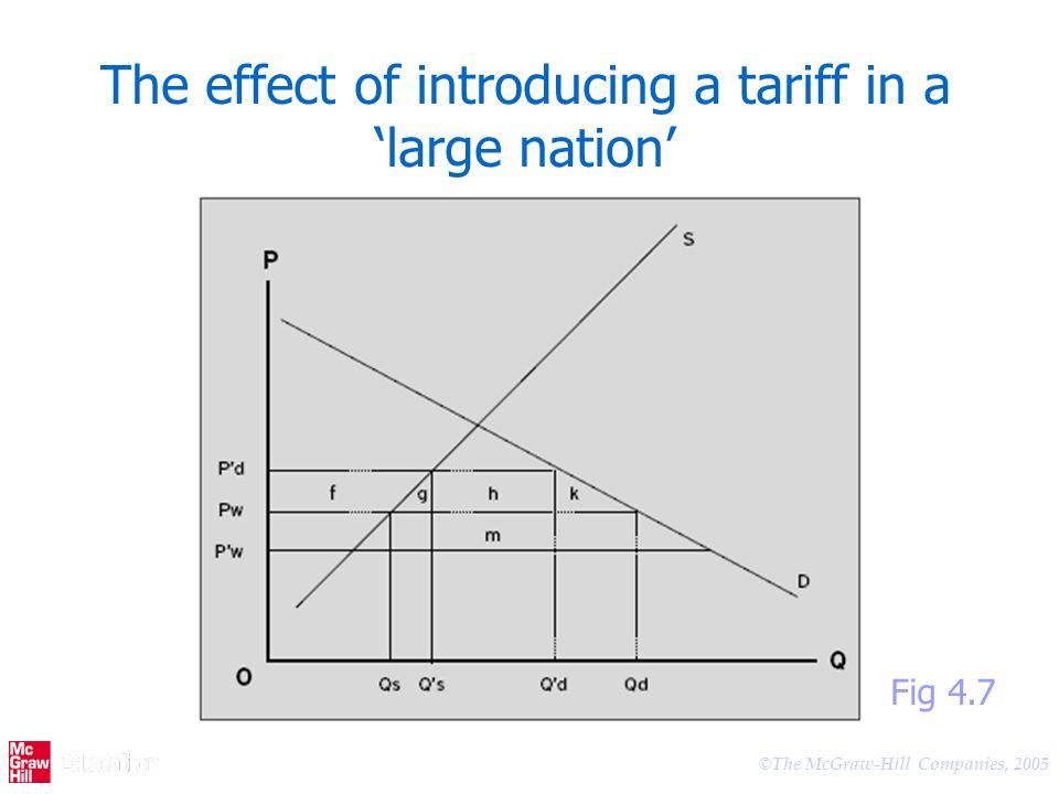 The effect of introducing a tariff in a 'large nation'