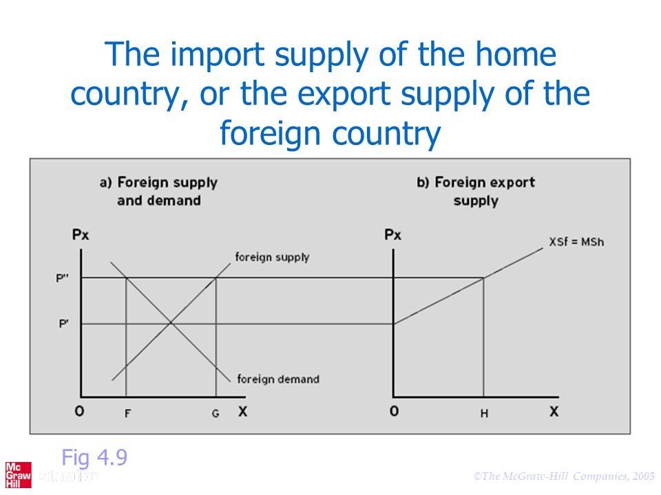 The import supply of the home country, or the export supply of the foreign country