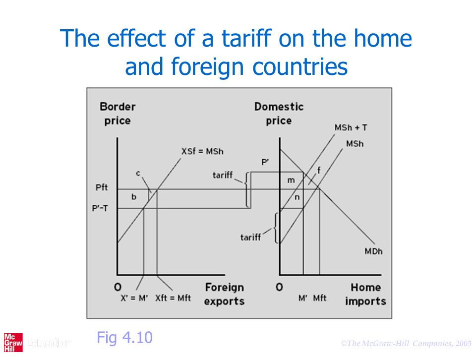 The effect of a tariff on the home and foreign countries
