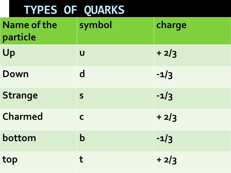 TYPES OF QUARKS Name of the particle symbol charge Up u + 2/3 Down d