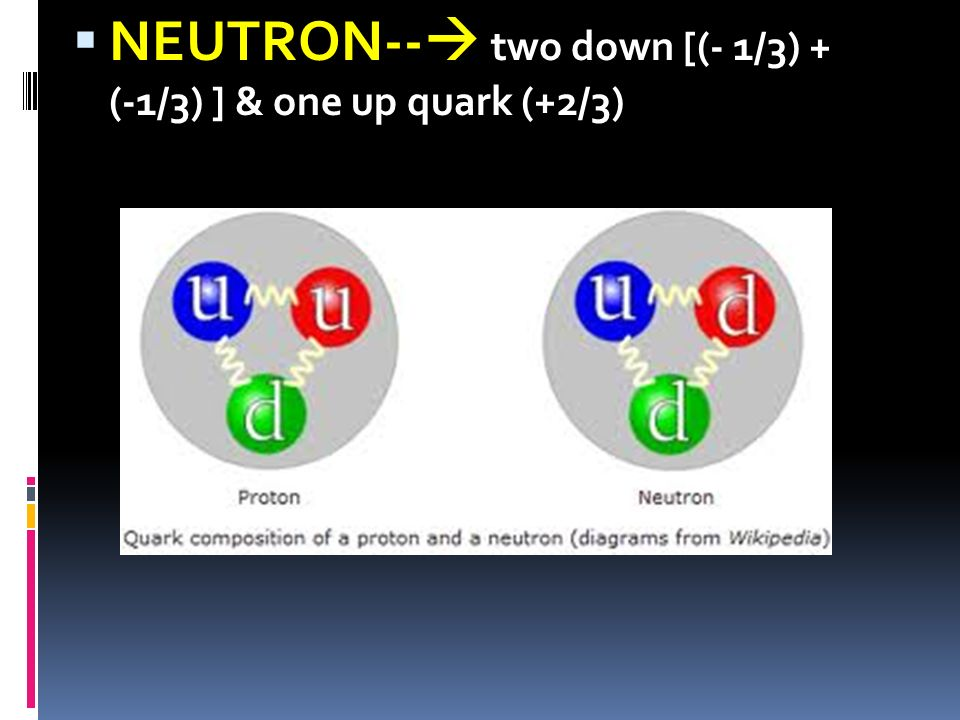 NEUTRON-- two down [(- 1/3) + (-1/3) ] & one up quark (+2/3)