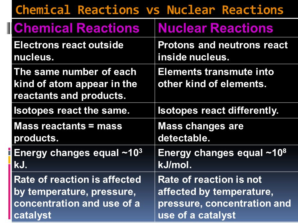 Chemical Reactions vs Nuclear Reactions