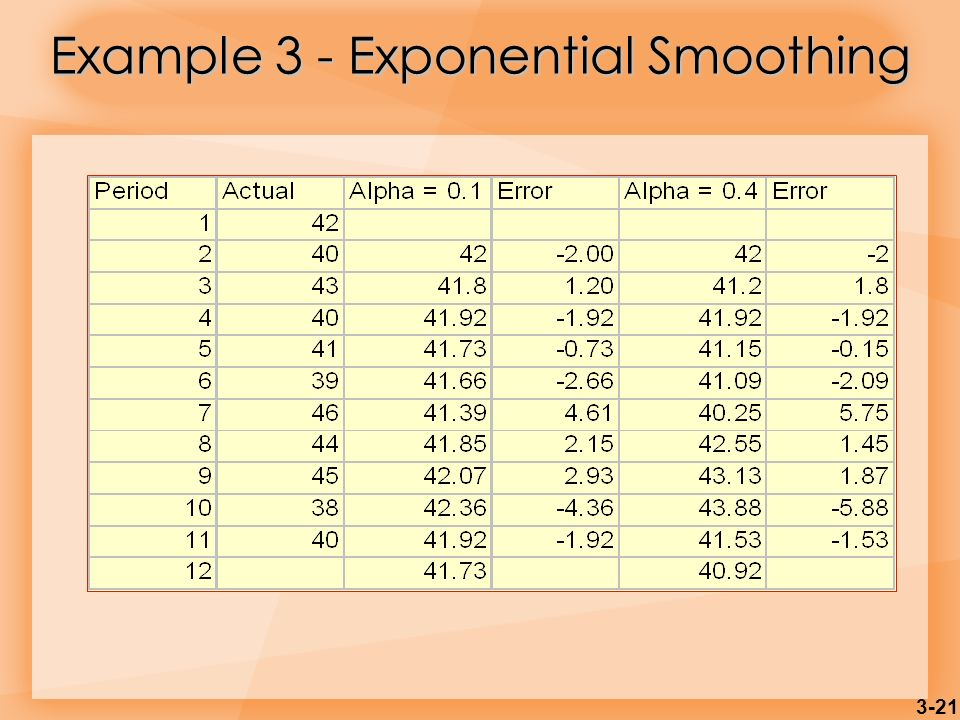 Example 3 - Exponential Smoothing