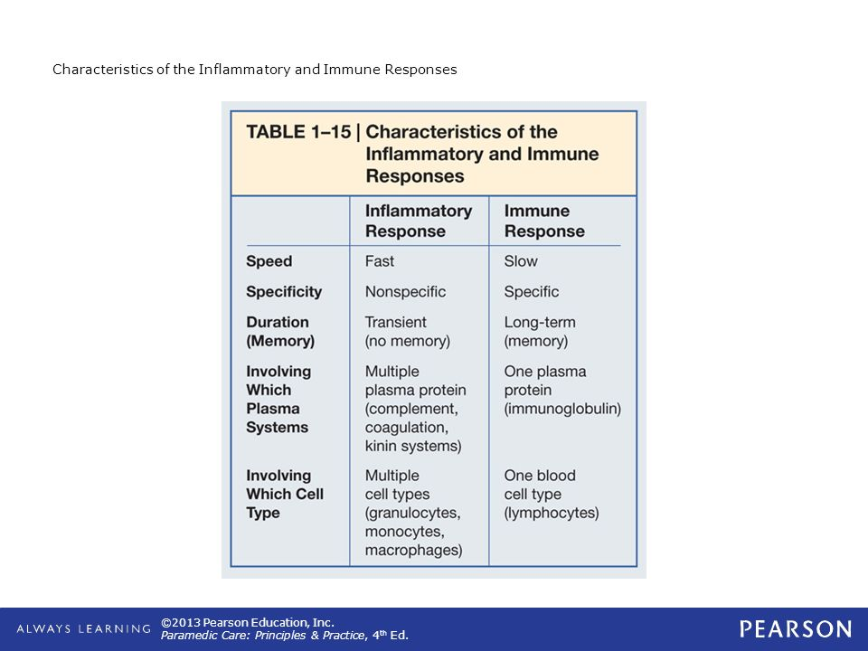 Characteristics of the Inflammatory and Immune Responses