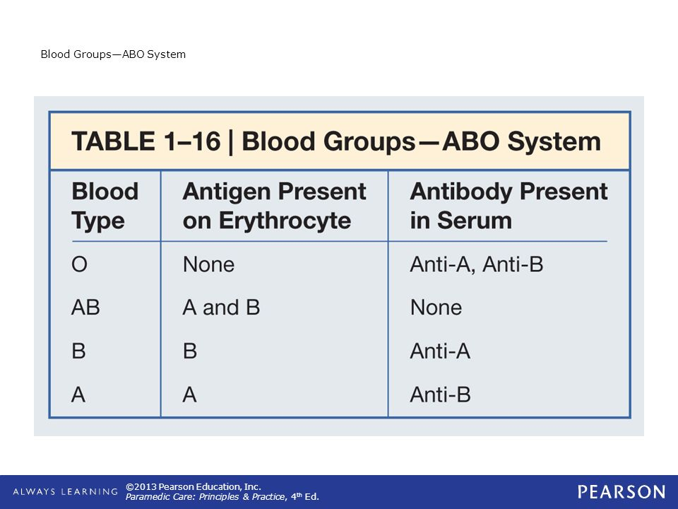 Blood Groups—ABO System