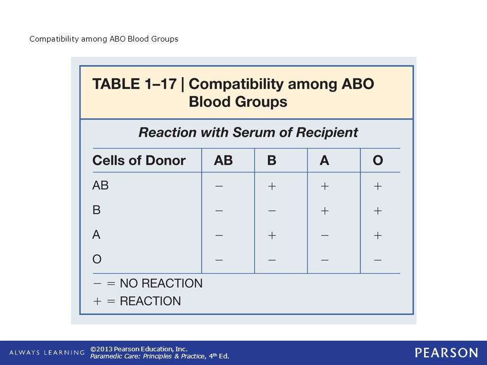 Compatibility among ABO Blood Groups