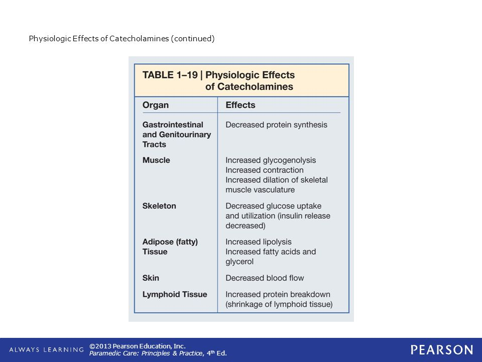Physiologic Effects of Catecholamines (continued)