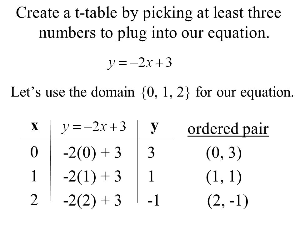 Let's use the domain {0, 1, 2} for our equation.