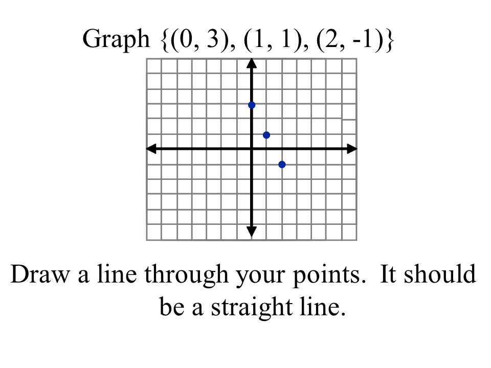 Draw a line through your points. It should be a straight line.