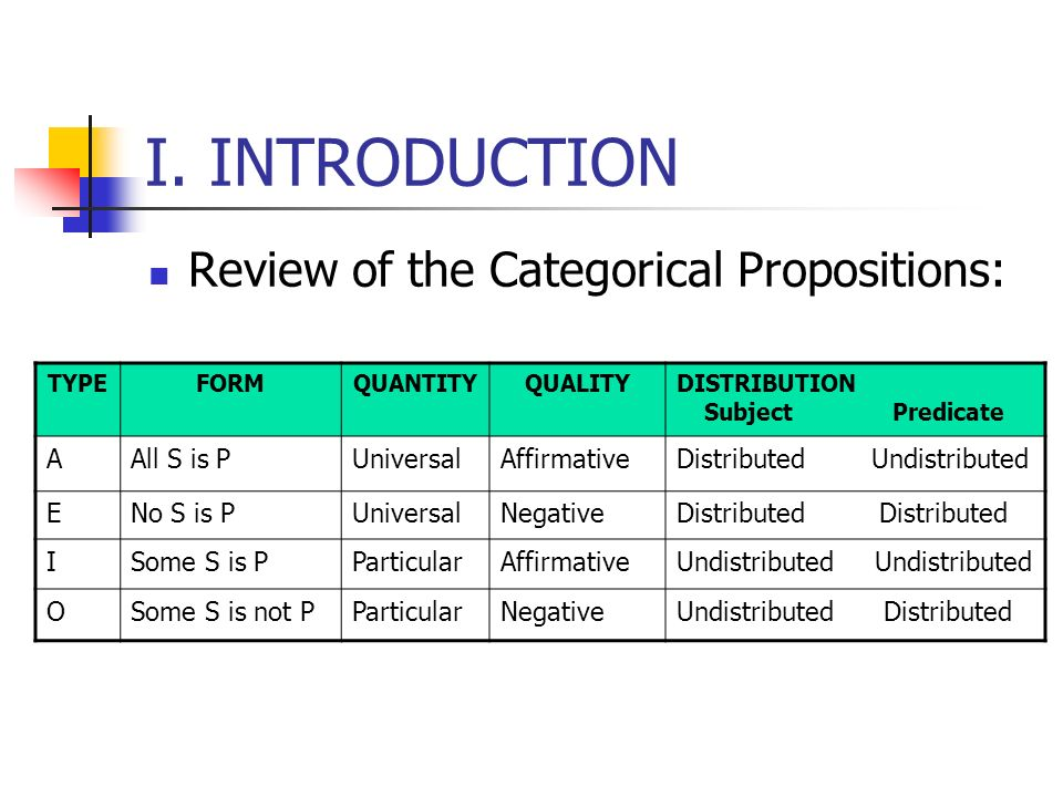 I. INTRODUCTION Review of the Categorical Propositions: A All S is P