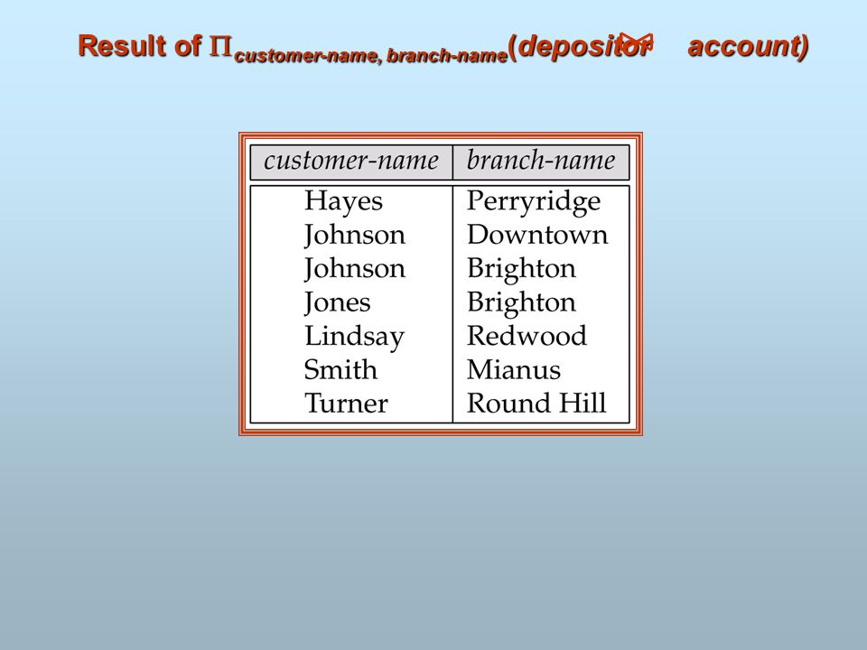 Result of customer-name, branch-name(depositor account)