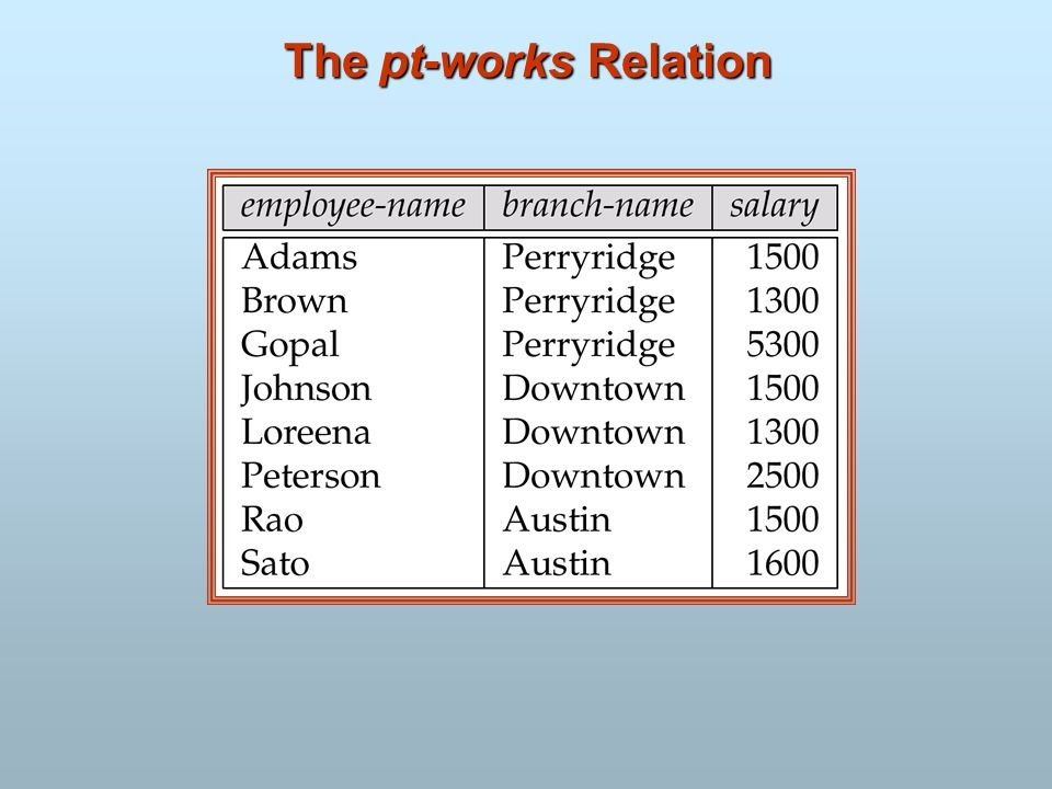 The pt-works Relation
