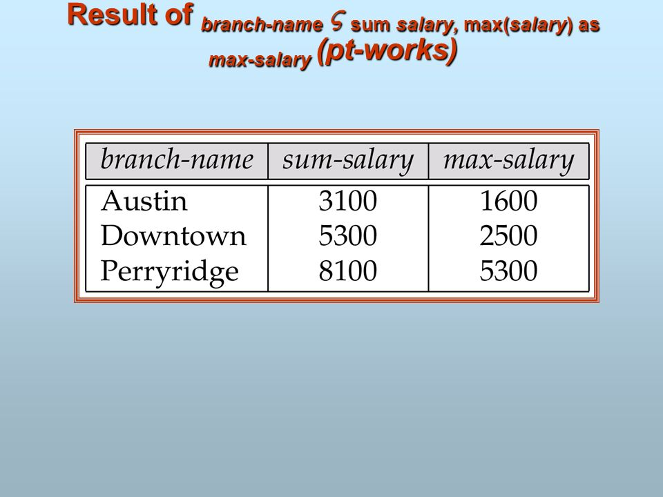 Result of branch-name  sum salary, max(salary) as max-salary (pt-works)