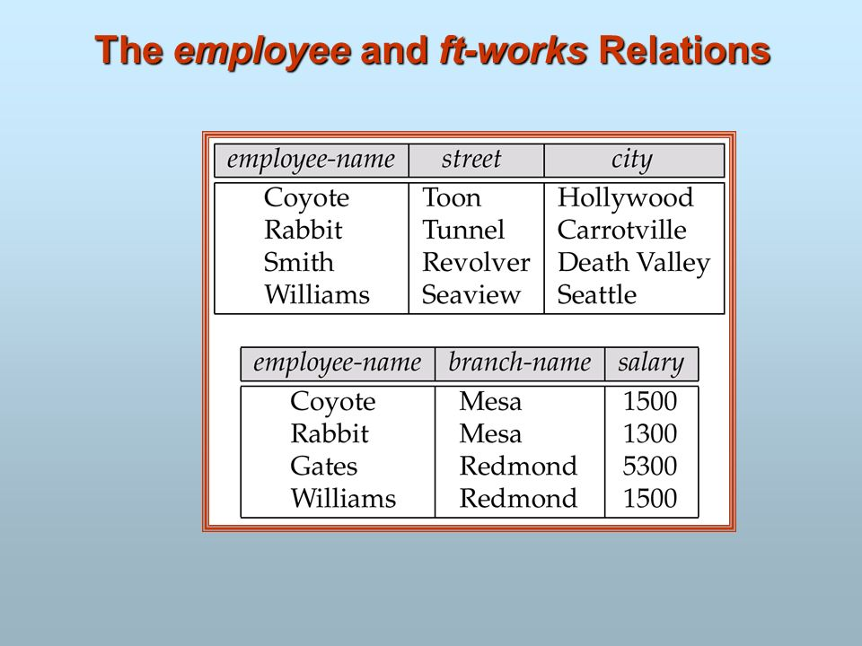 The employee and ft-works Relations
