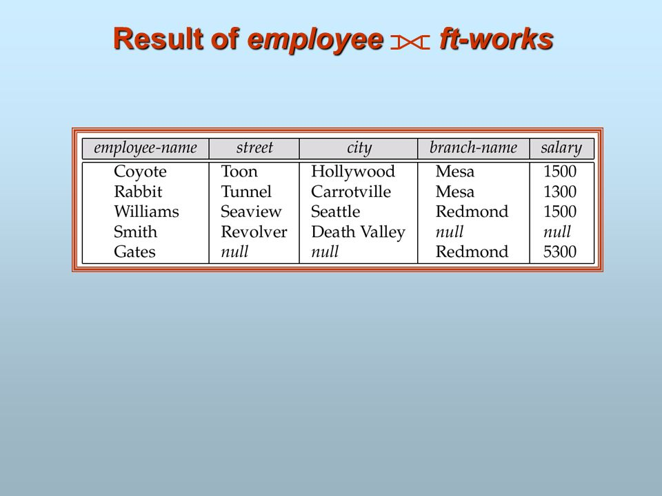 Result of employee ft-works