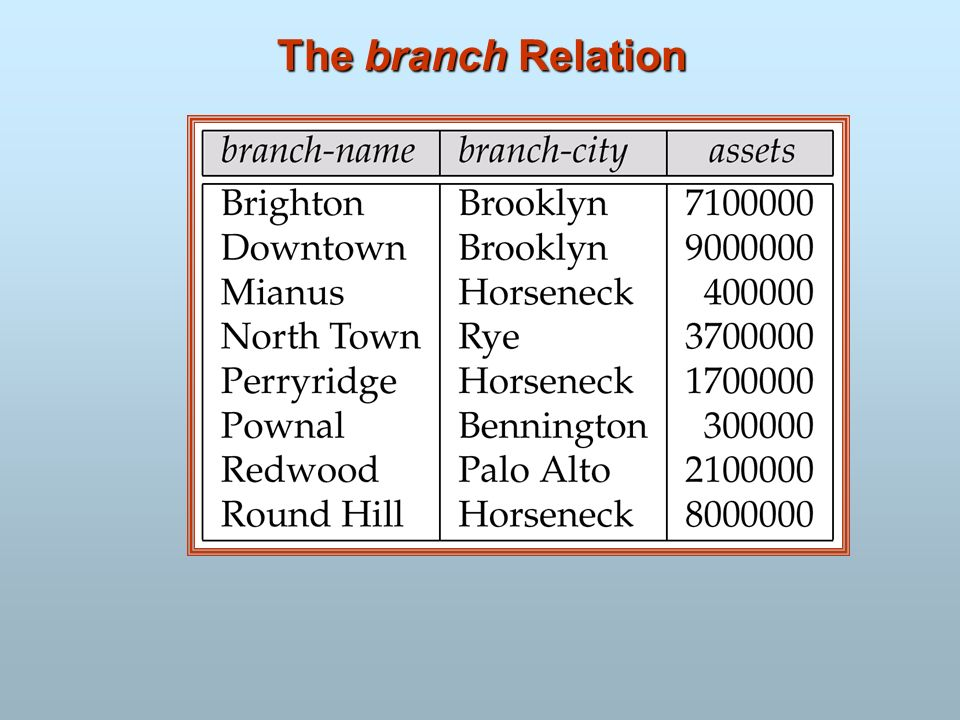 The branch Relation
