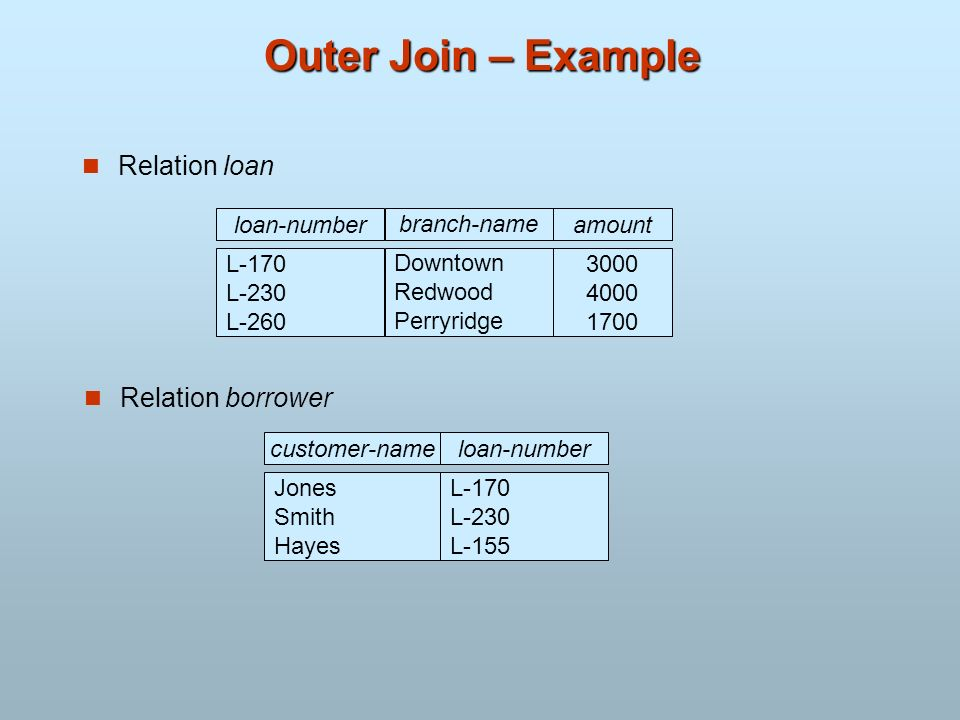 Outer Join – Example Relation loan Relation borrower loan-number
