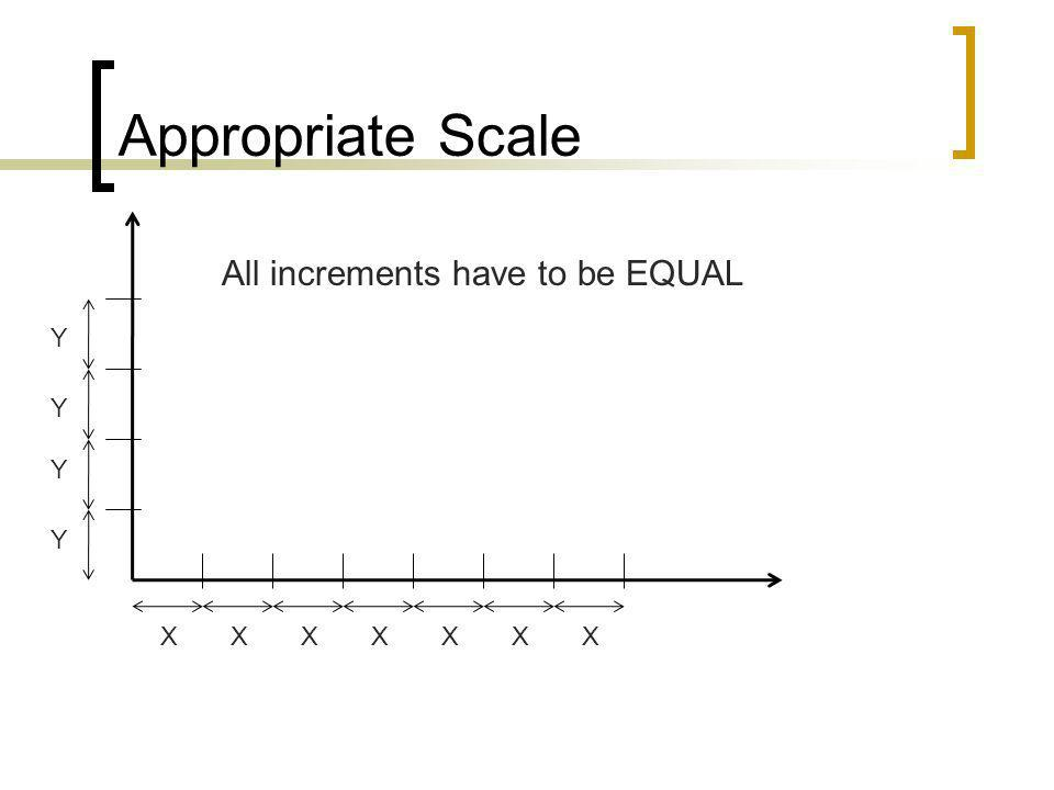 Appropriate Scale All increments have to be EQUAL Y Y Y Y X X X X X X