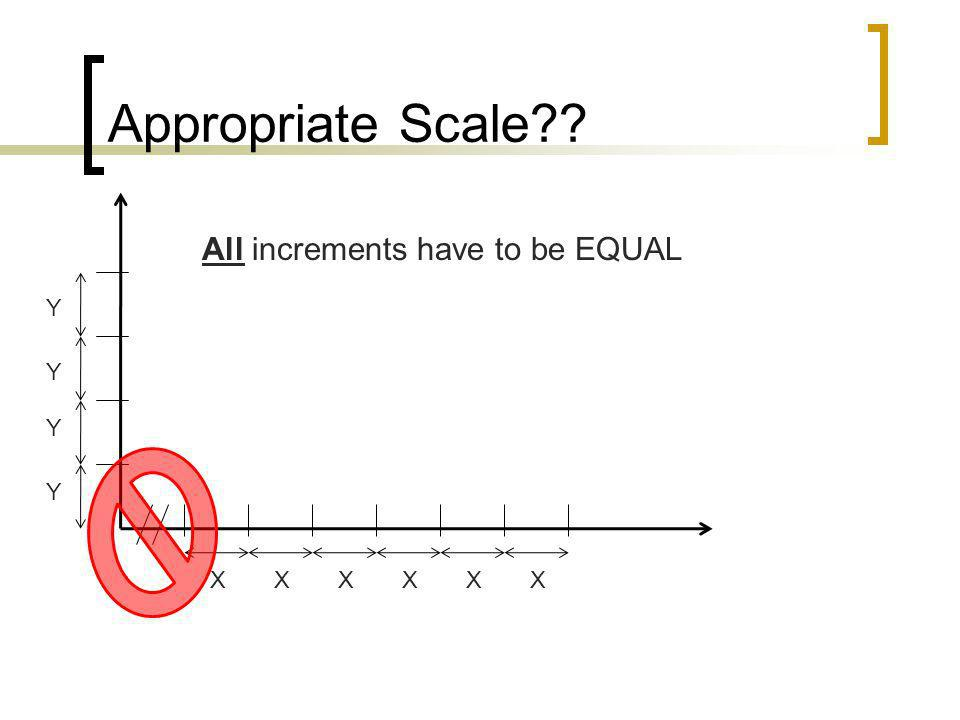 Appropriate Scale All increments have to be EQUAL Y Y Y Y X X X X X