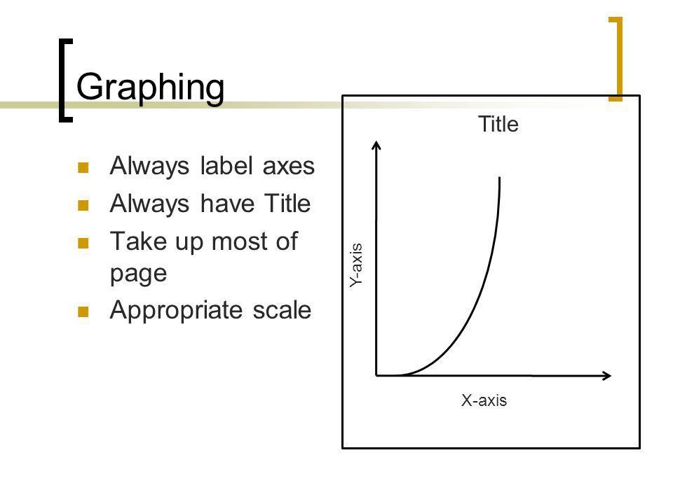 Graphing Always label axes Always have Title Take up most of page
