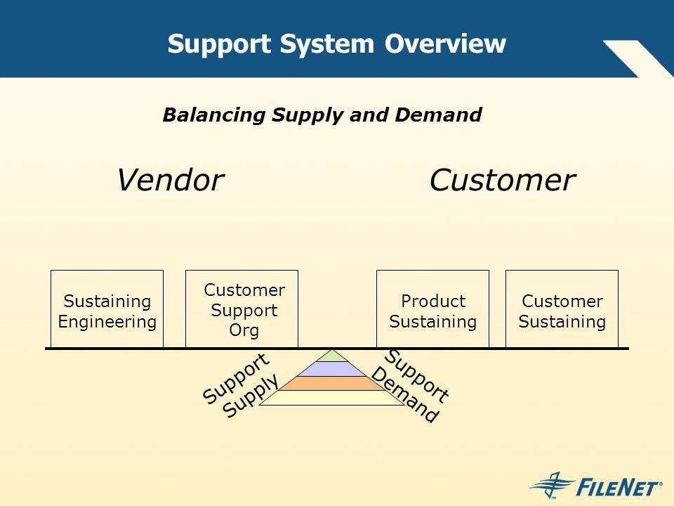 Support System Overview Balancing Supply and Demand