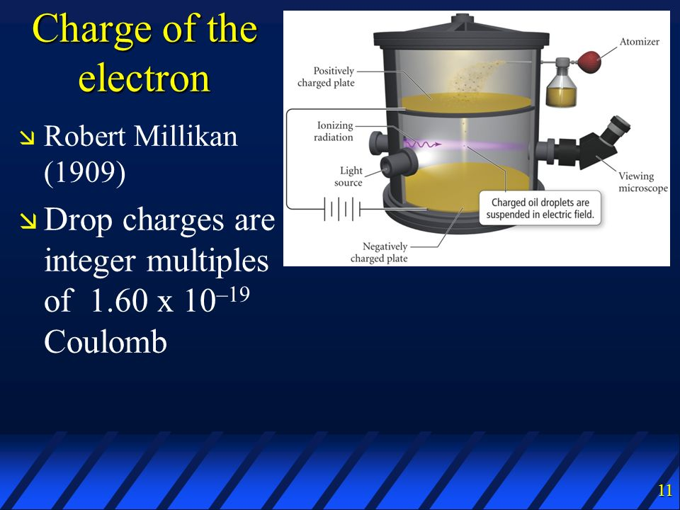 Charge of the electron Robert Millikan (1909) Drop charges are integer multiples of 1.60 x 10–19 Coulomb.