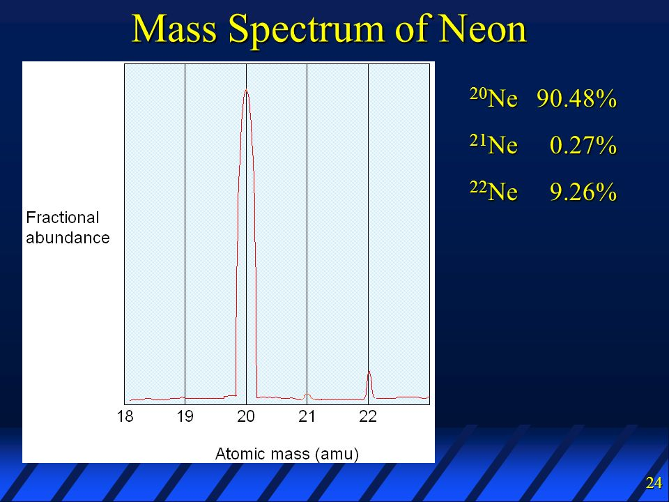 Mass Spectrum of Neon 20Ne 90.48% 21Ne 0.27% 22Ne 9.26%