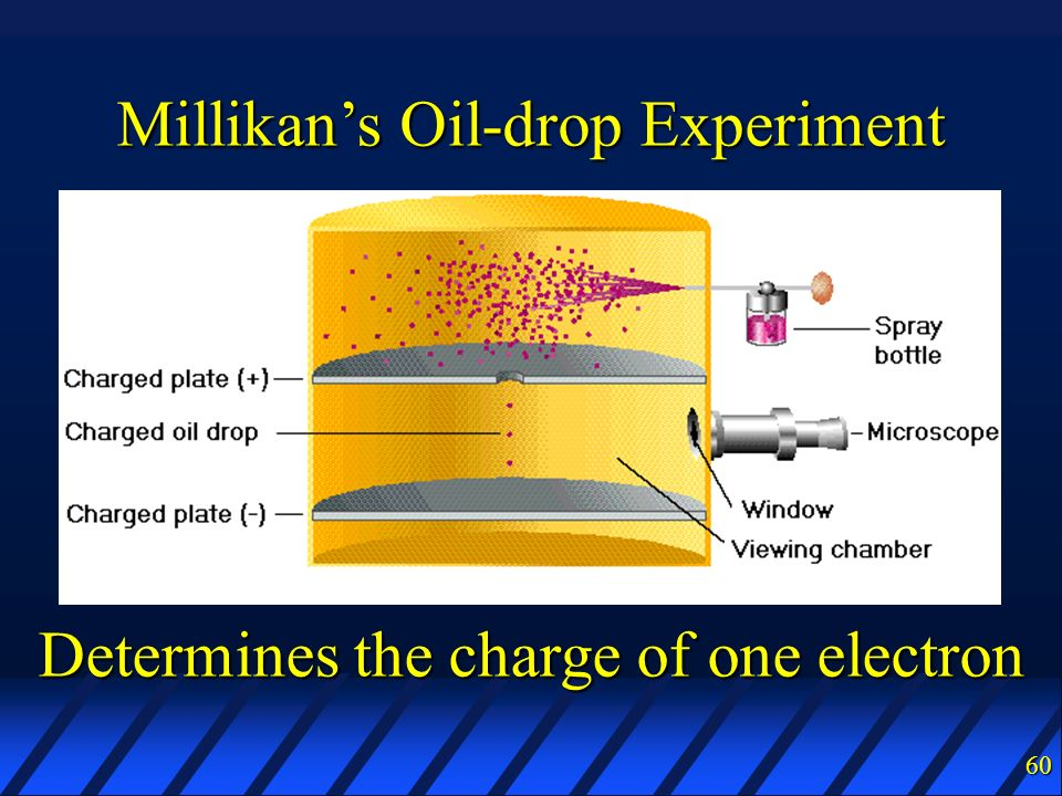 Millikan's Oil-drop Experiment