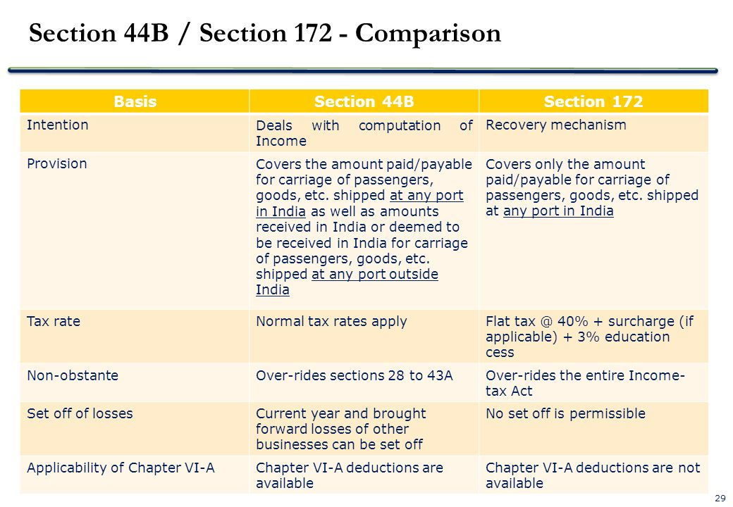 Section 44B / Section Comparison