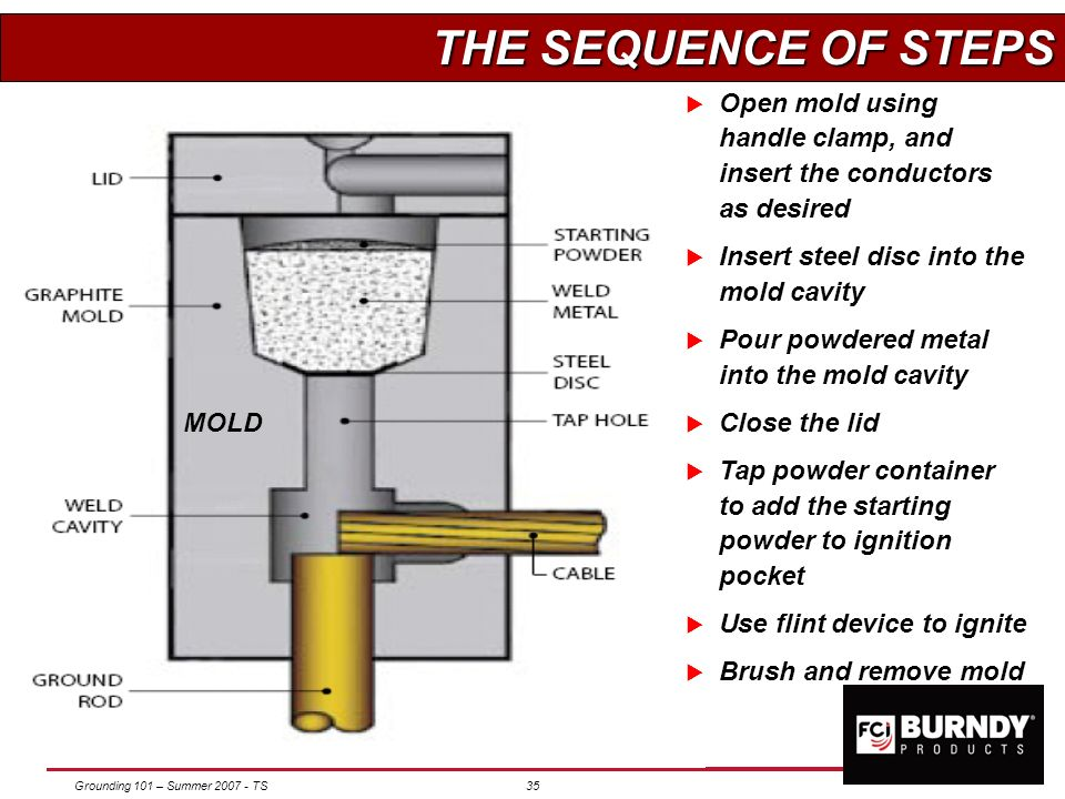 THE SEQUENCE OF STEPS Open mold using handle clamp, and insert the conductors as desired. Insert steel disc into the mold cavity.
