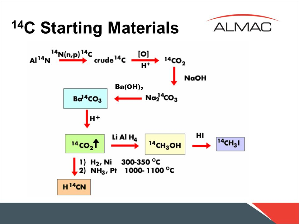 14C Starting Materials Ba(OH)2