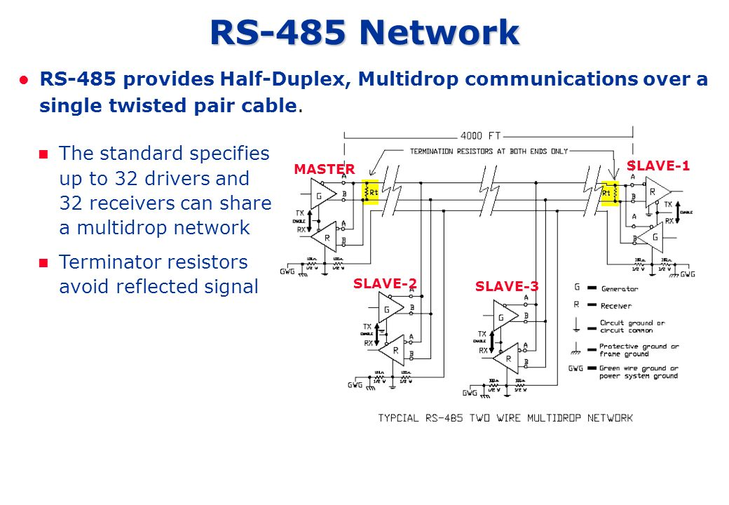 RS-485 Network RS-485 provides Half-Duplex, Multidrop communications over a single twisted pair cable.