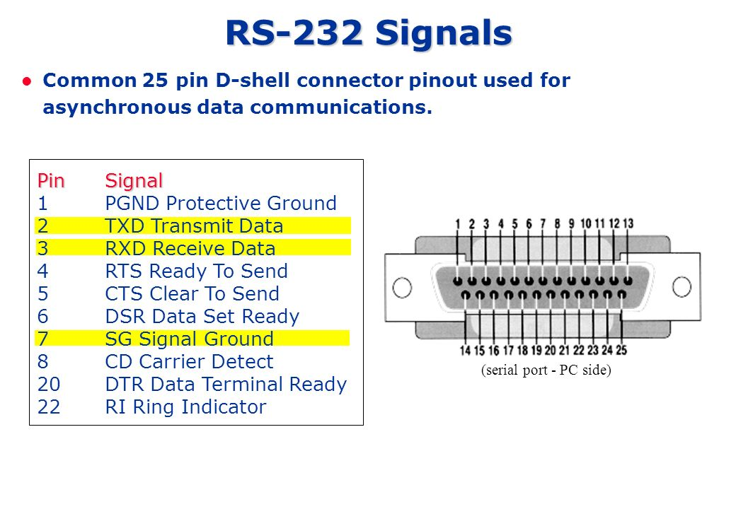 RS-232 Signals Common 25 pin D-shell connector pinout used for asynchronous data communications.