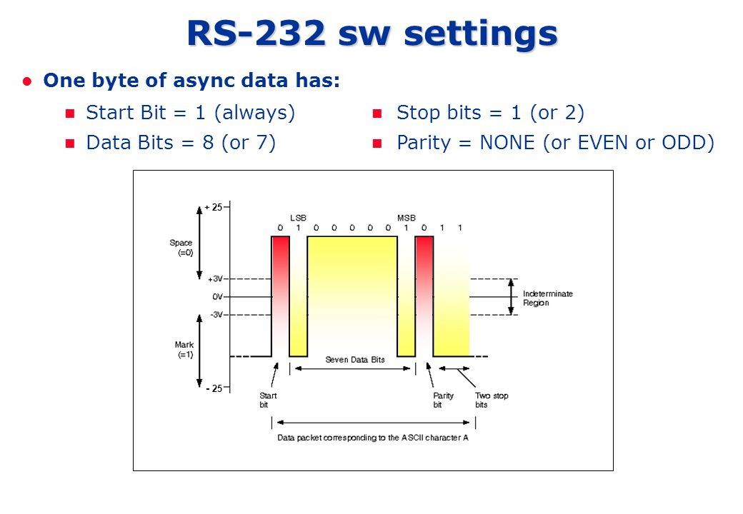 RS-232 sw settings One byte of async data has: Start Bit = 1 (always)