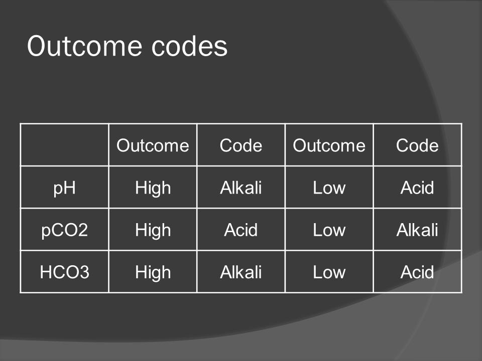 Outcome codes Outcome Code pH High Alkali Low Acid pCO2 HCO3