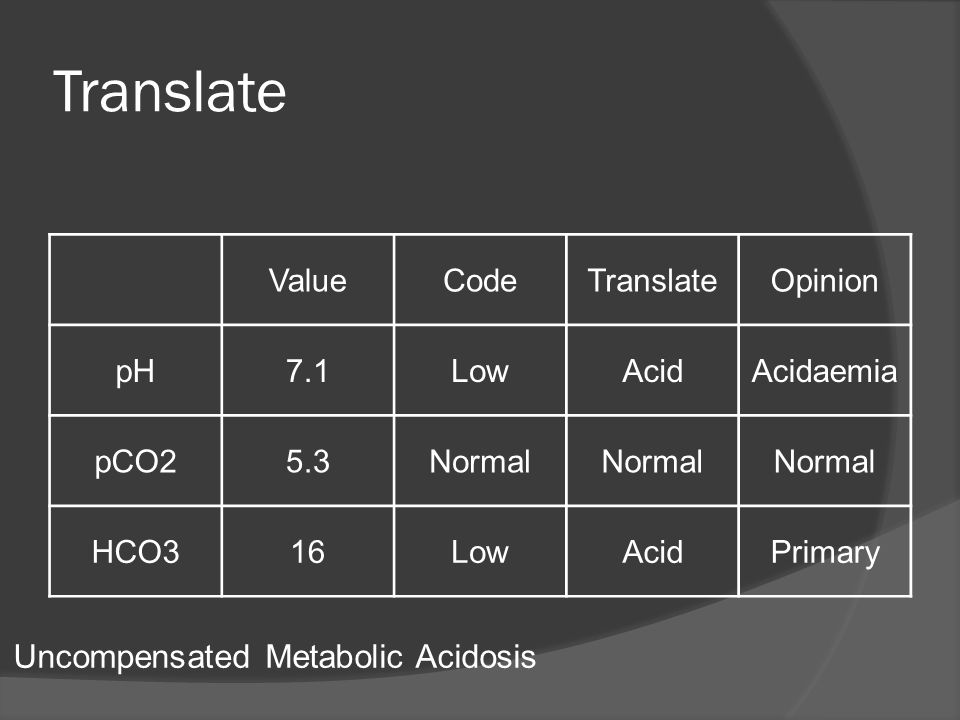 Translate Uncompensated Metabolic Acidosis Value Code Translate